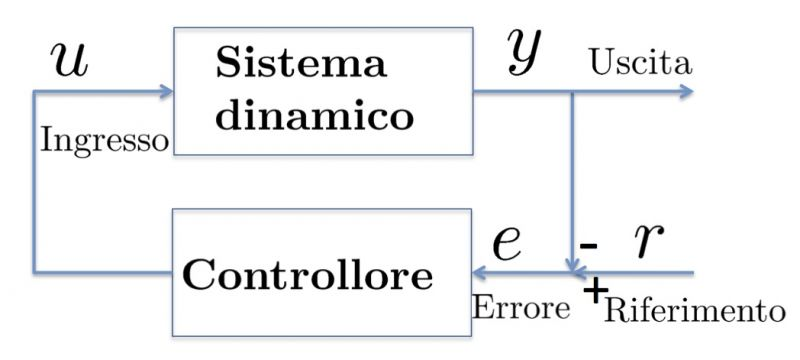 Automatica Automatic Control Systems