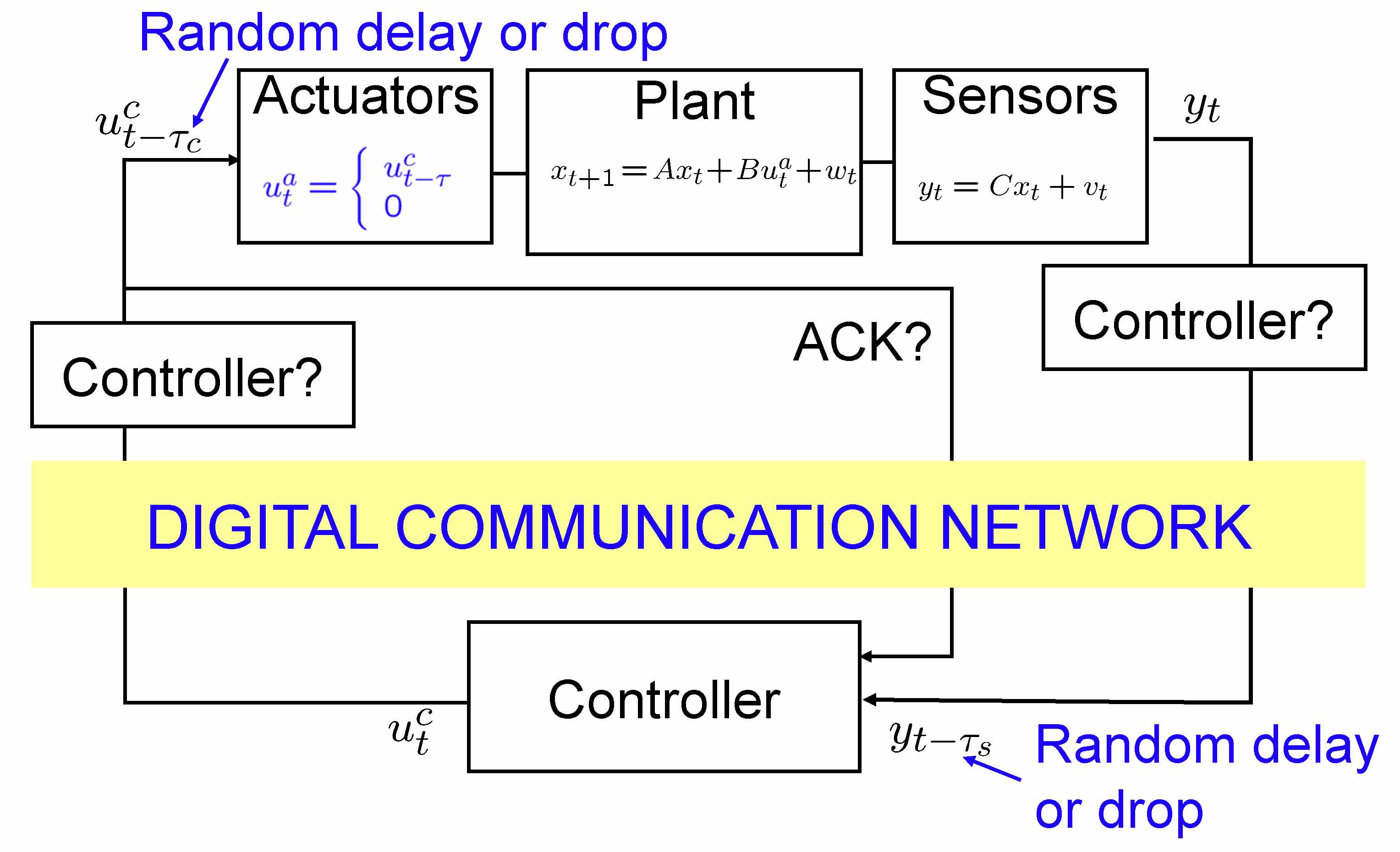 Automatica - Networked Control Systems